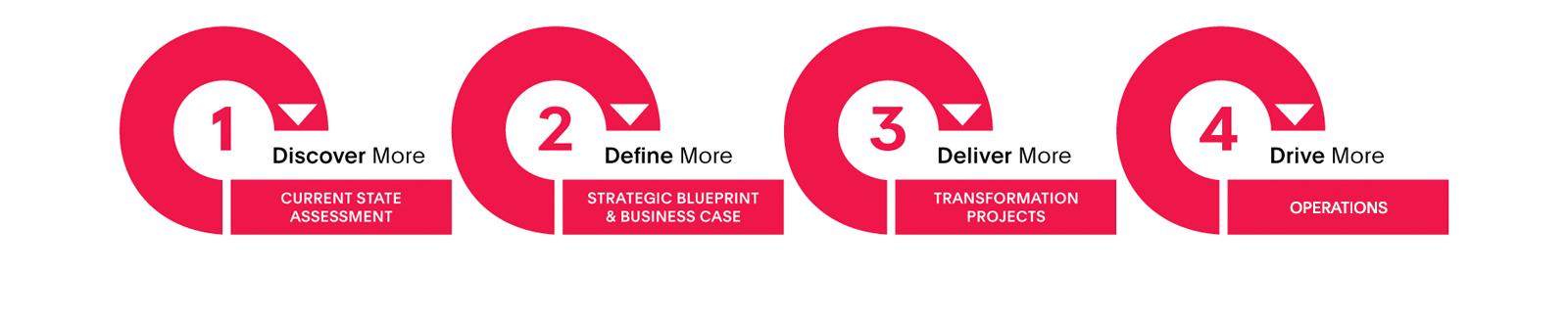 Telstra Purple 4D Digital Transformation methodology